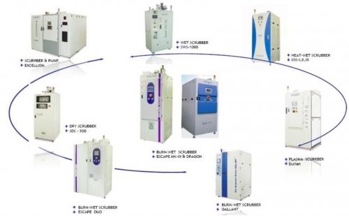废液废气处理系统